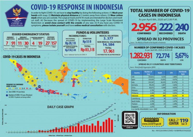 COVID-19 di Indonesia, Rabu, 8 April:  2.956 Positif, 222 Sembuh, 240 Meninggal